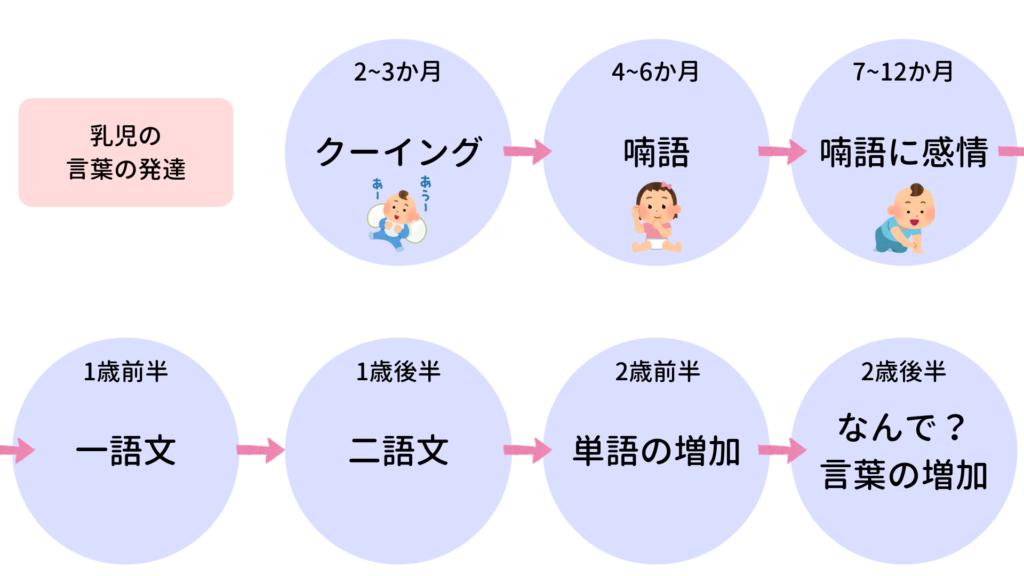 乳児,言葉の発達,言葉,発達,言語