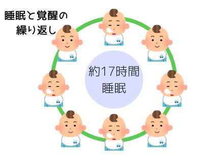 乳児,睡眠,発達,0歳,1歳,2歳